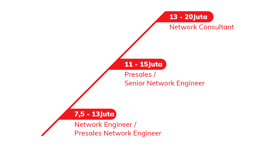 Career Path CCNA 01 | Course-Net Januari 28, 2021